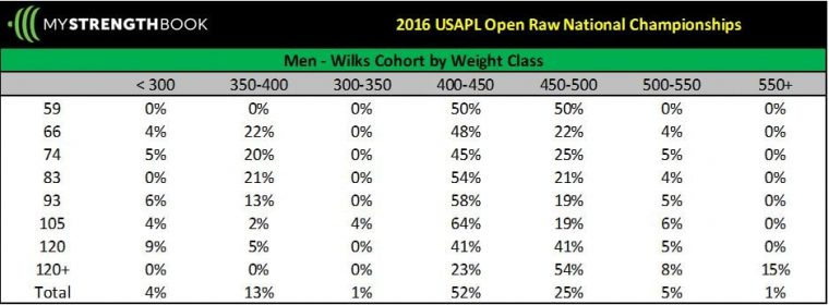 USAPL Raw Powerlifting Nationals: How do your results